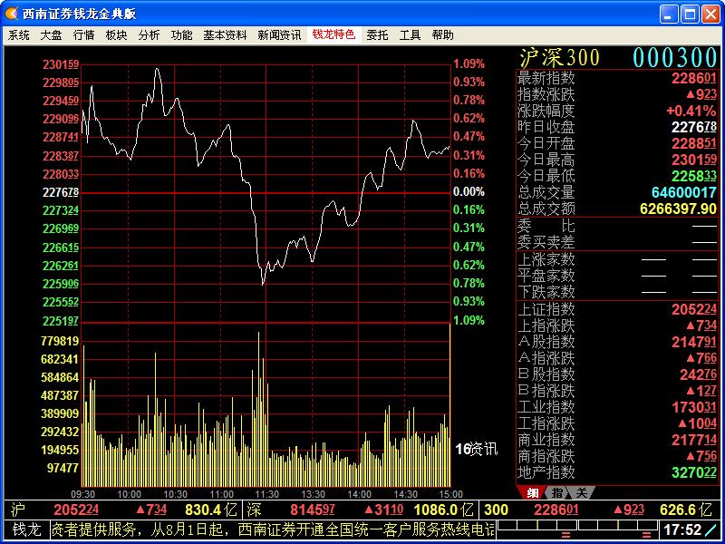 西南证券网上行情钱龙金典版 8.0.052 官方正式版