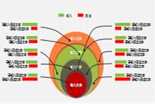 红橙蓝绿四色目录图表