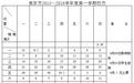 2015-2016校历表(上下两学期)