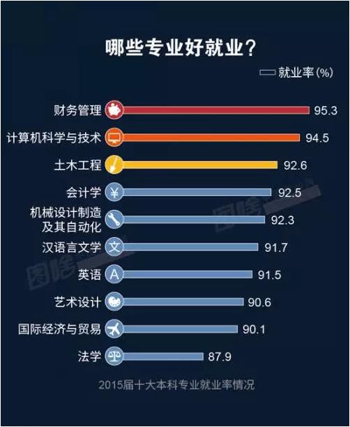 物流管理专业就业率_2016年薪资最高专业-2016年就业率最高专业下载最新版-西西软件下载