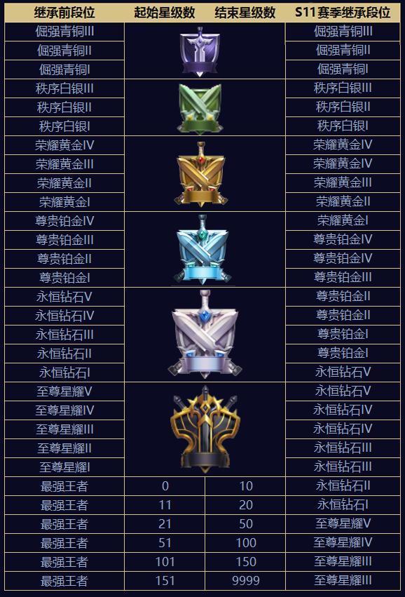 王者荣耀4月19日更新什么内容 s11赛季更新一览