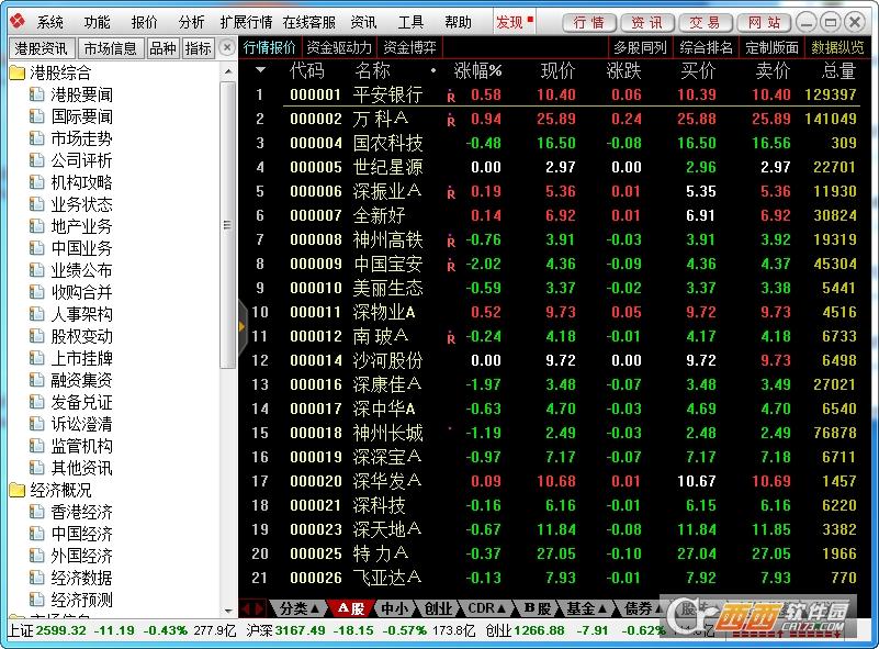 东方证券通达信行情交易系统