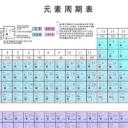 化学元素周期表高清图合集(五个版本)初中/高中版