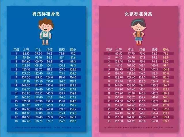 pdf软件_儿童0一18岁青少年身高体重标准表-2019年儿童身高体重表图(中国 ...