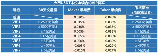 火币网交易手续费怎么计算 火币网交易手续费多少钱