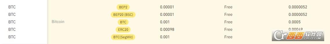 币安交易手续费是多少 币安交易手续费收多少?